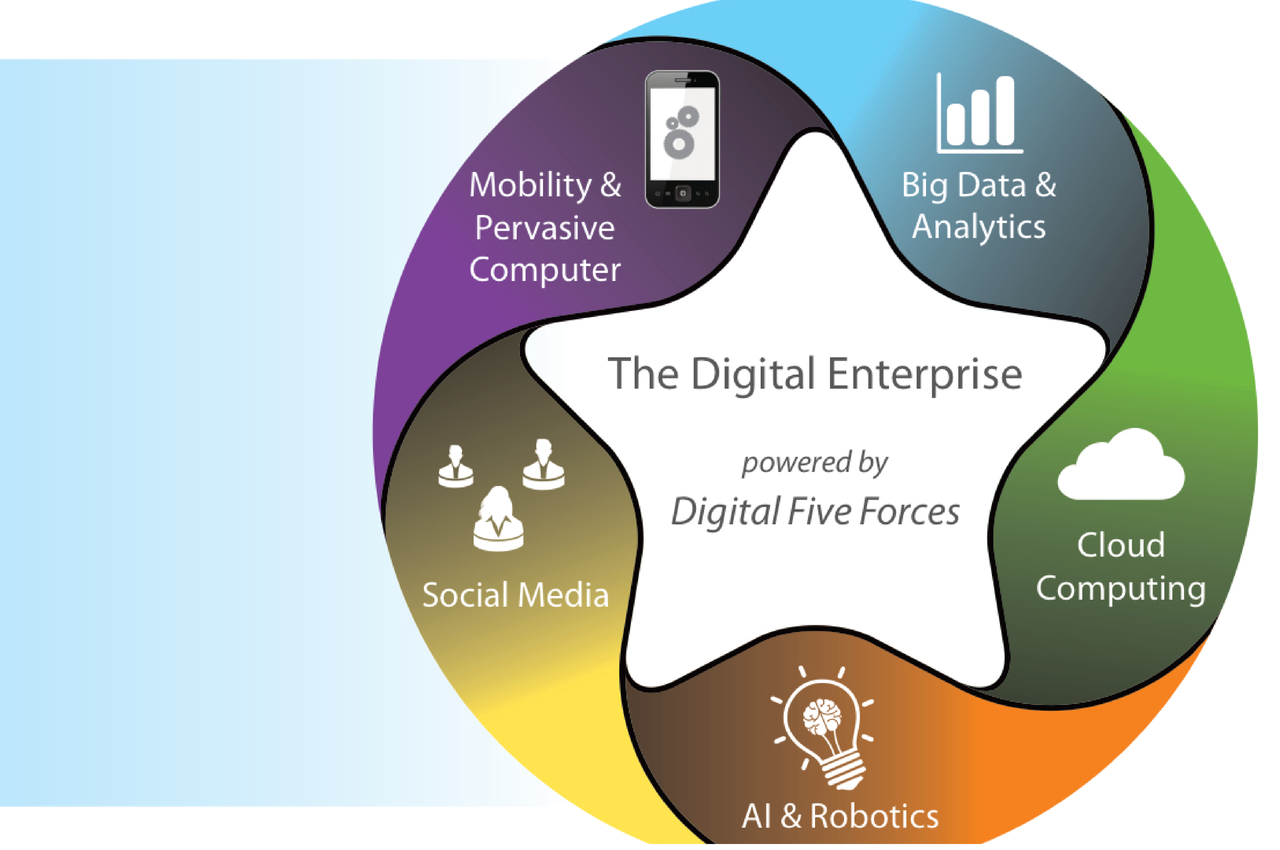 Les 5 forces du Digital pour augmenter son business