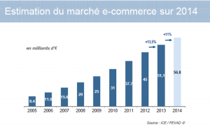 Vente e-commerce