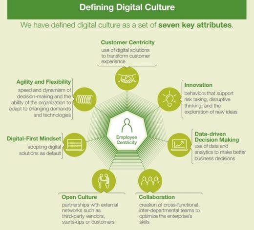L'évaluation de la transformation digitale et sa perception par les salariés et les dirigeants – Blog du Modérateur