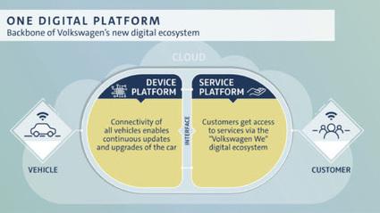 Volkswagen accélère sa transformation digitale Volkswagen accélère sa transformation digitale